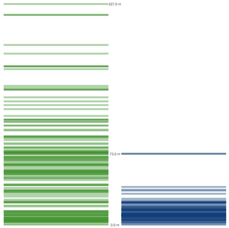 clasificación de viviendas según elevación