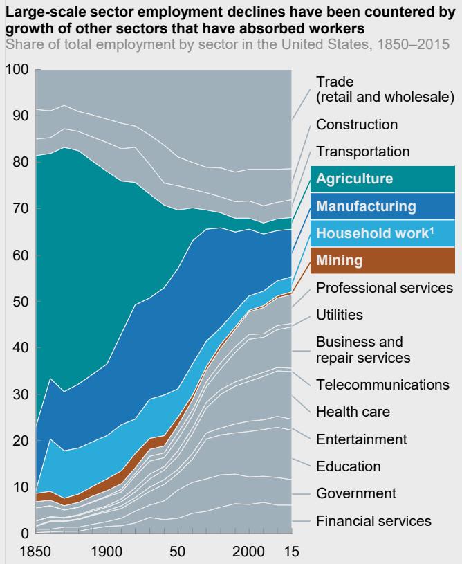 Cambiando la composición de los empleos en todos los sectores de 1850 a 2015 en la figura de los EE. UU. Por McKinsey Exhibit E3.