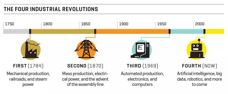 """La IA se caracteriza a veces como parte de la """"Cuarta Revolución Industrial"""". Hoy en día, la mayoría de los economistas están de acuerdo en que las revoluciones industriales anteriores finalmente beneficiaron a la sociedad en general, a pesar de que resultaron en la pérdida de algunos empleos a la automatización en el proceso. Muchos argumentan que """"esta vez será diferente"""", y es esta afirmación la que examinamos en este artículo."""