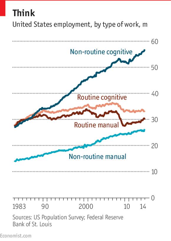 Ha habido más crecimiento en los trabajadores que realizan trabajos cognitivos no rutinarios que los otros tres tipos en las últimas décadas.