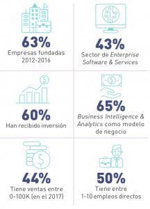 Datos clave de las startups de IA en Latam