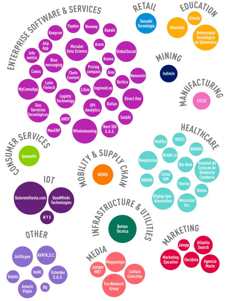 Grafico de burbujas de Startups por sector