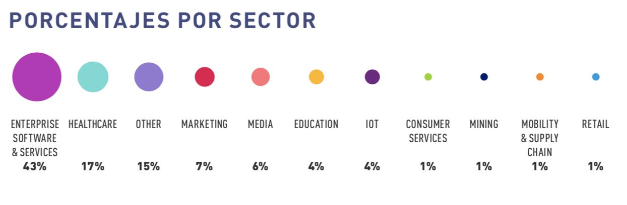 Sectores a los que se venden las soluciones