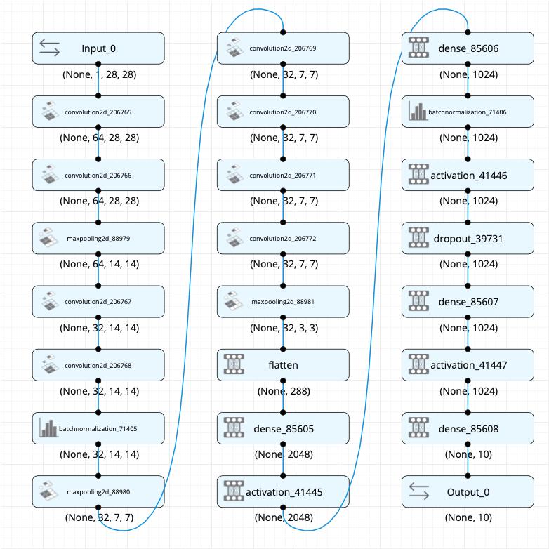 Representación visual de la red neuronal creada por autoML
