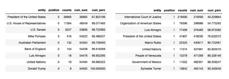 """Captura de pantalla de Pandas groupby. A la izquierda, las peticiones """"Pro-Maduro"""". A la derecha, peticiones """"Contra Maduro""""."""